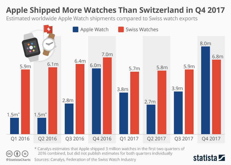 Apple Watch vs Swiss Watches