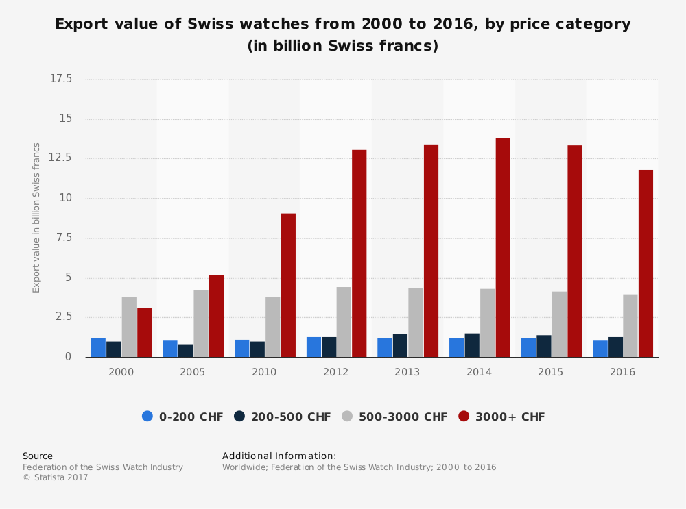 Apple Watch Swiss Watch Industry